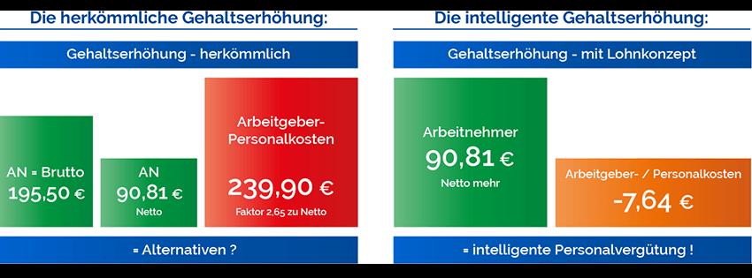 lohnkonzept_grafik